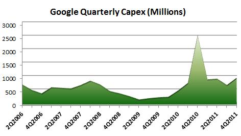¿Cuánto se gasta Google en servidores?