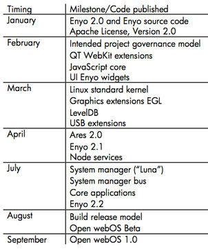 HP anuncia Open WebOS 1.0 para septiembre 31
