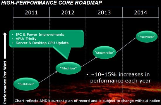 amd piledriver roadmap
