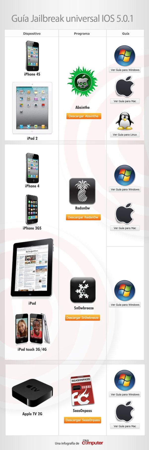 Guía universal de Jailbreak untethered iOS 5.0.1, sea cual sea tu dispositivo 34