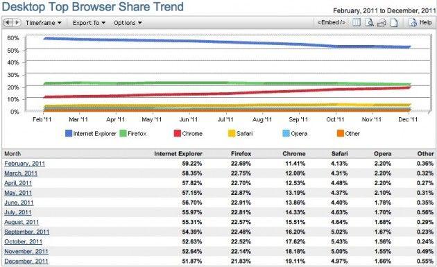 Chrome comienza el año con fuerza, IE pierde más y más fuelle 30