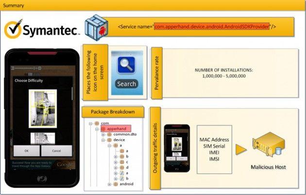 Symantec detecta la amenaza más extendida en Android: counterclank 30