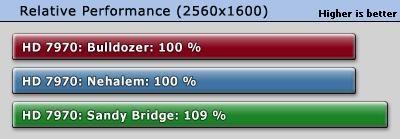 Escalado de rendimiento Radeon HD 7970: Nehalem, Sandy Bridge, Bulldozer 34