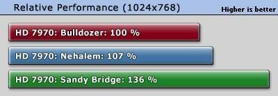 Escalado de rendimiento Radeon HD 7970: Nehalem, Sandy Bridge, Bulldozer 33