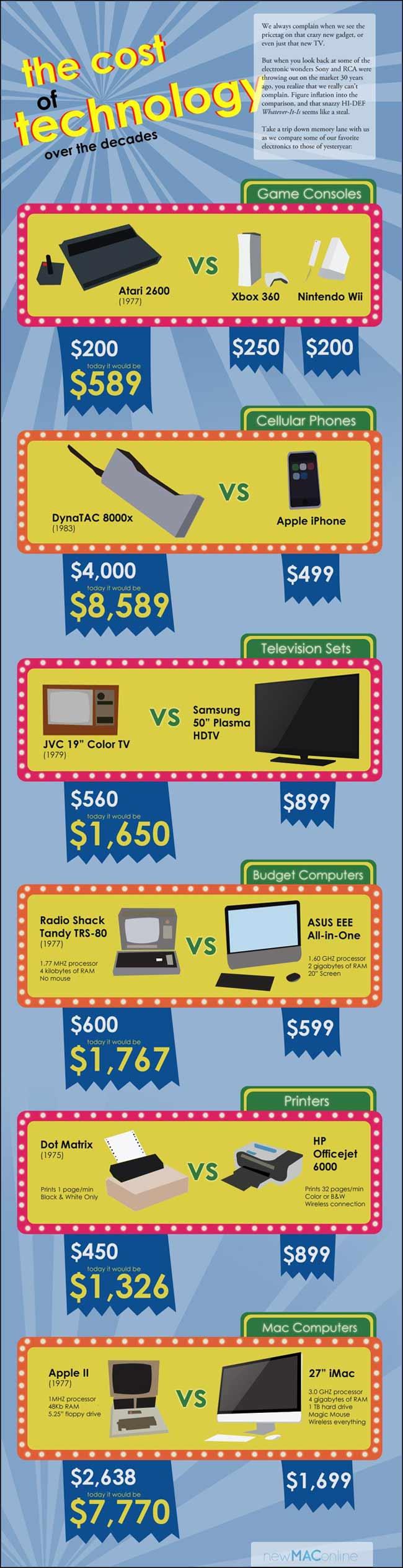 Evolución del precio de la tecnología en los últimos 40 años 30