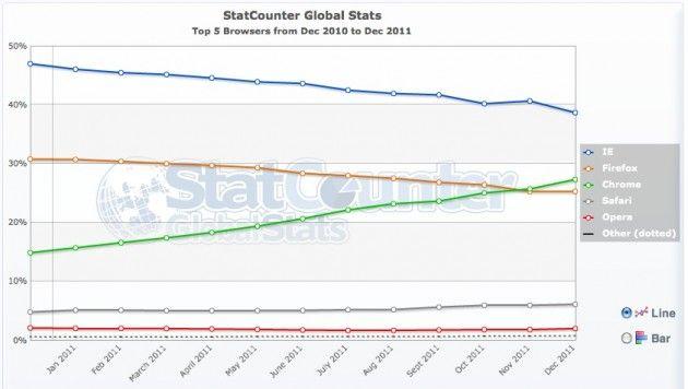 Chrome comienza el año con fuerza, IE pierde más y más fuelle 31