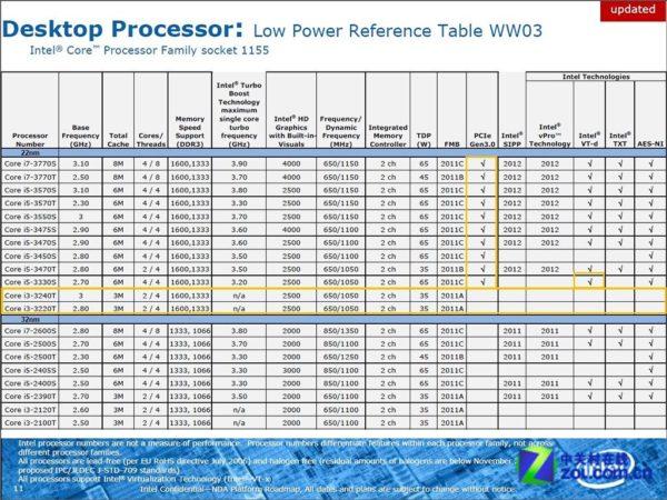 La línea Intel Ivy Bridge de sobremesa Core i3, i5, i7 en detalle 31