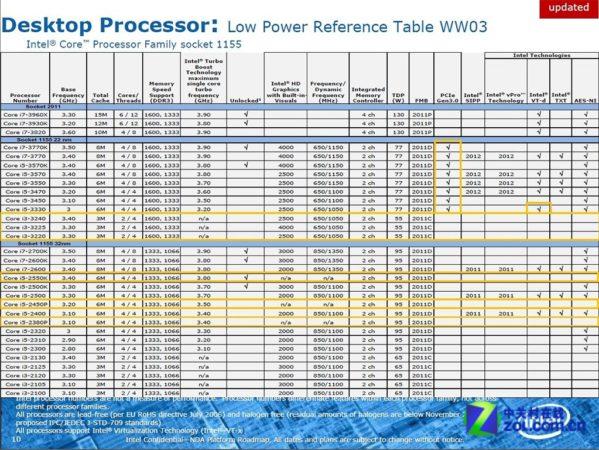 La línea Intel Ivy Bridge de sobremesa Core i3, i5, i7 en detalle 32