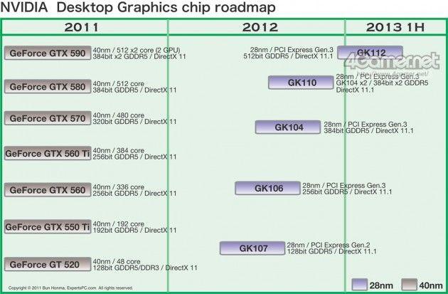 Modelos, especificaciones y precio de las gráficas Kepler de NVIDIA 30