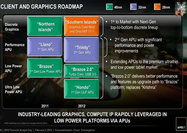 AMD presenta APU Hondo específico para tablets Windows 8