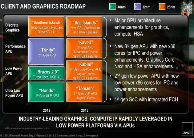 AMD presenta APU Hondo específico para tablets Windows 8 37