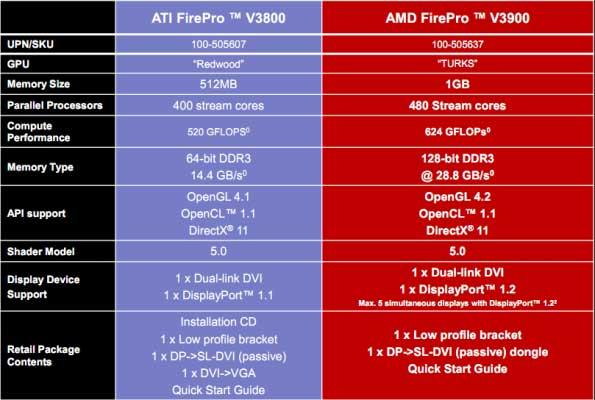 AMD FirePro V3900, lanzamiento gráfica profesional económica 29