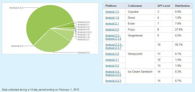 Android 4.0 solo está en el 1% de todos los dispositivos Android 31
