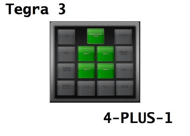 La arquitectura VSMP de NVIDIA Tegra 3 quad-core ahora se llama 4-PLUS-1