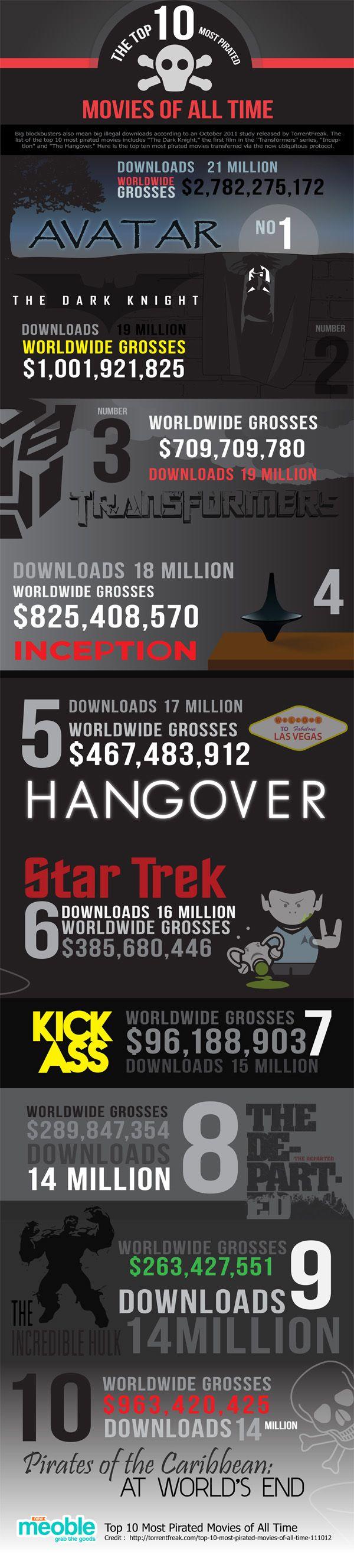 Las 10 películas más descargadas de Internet