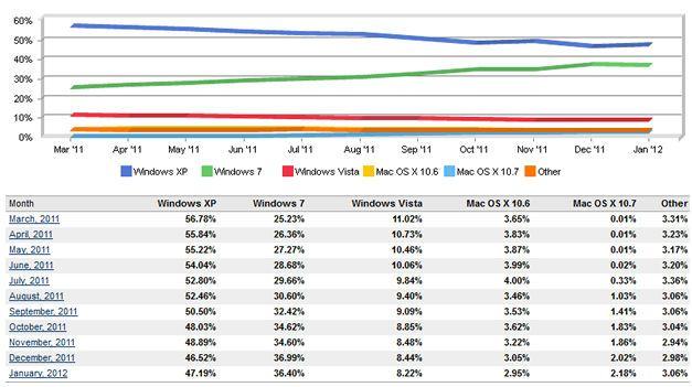 Windows XP aumenta cuota de mercado a la cabeza de los SS.OO