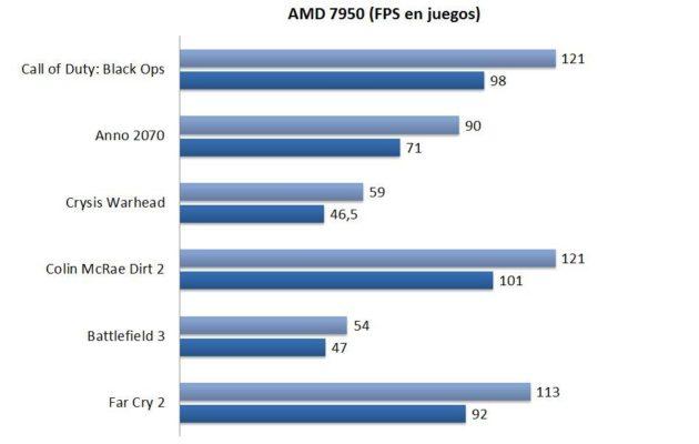 Análisis AMD Radeon HD 7950 36
