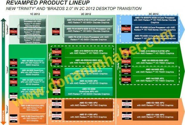 La filtración de un Roadmap de AMD muestra futuros chips FX-x300 y APUs A10 29