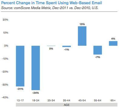 El uso de servicios webmail cae en favor de clientes nativos 36