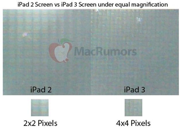 Pantalla Retina Display y súper resolución para el iPad 3