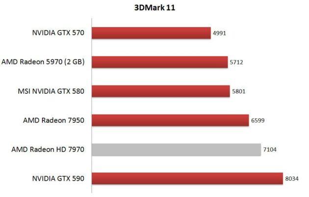 Análisis AMD Radeon HD 7950 34