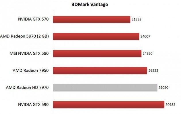 Análisis AMD Radeon HD 7950 35