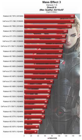 Rendimiento gráfico GPUs con Mass Effect 3 31