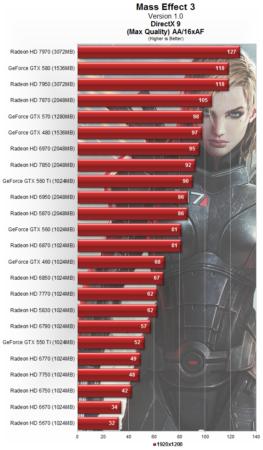 Rendimiento gráfico GPUs con Mass Effect 3 32