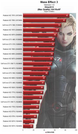 Rendimiento gráfico GPUs con Mass Effect 3 33