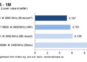 Ivy Bridge a 7 GHz batiendo todos los récords 34