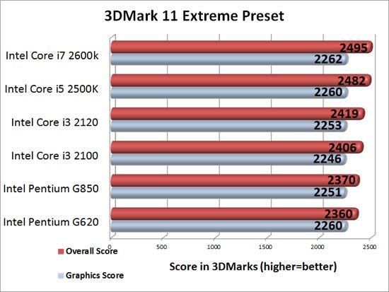 Escalado de rendimiento de Radeon HD 7950 con 6 CPUs Intel distintas 32