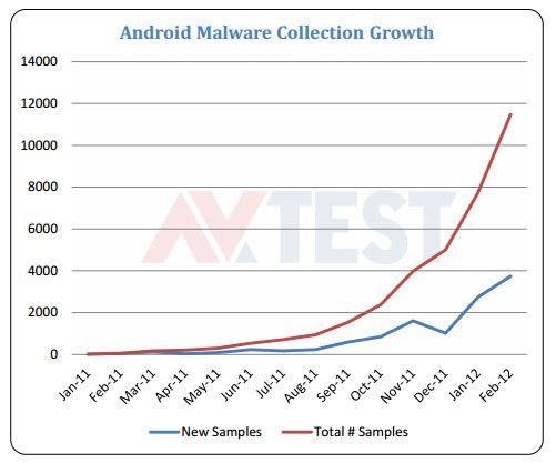 ¿Antivirus en Android? Fiabilidad de las 41 principales propuestas 29