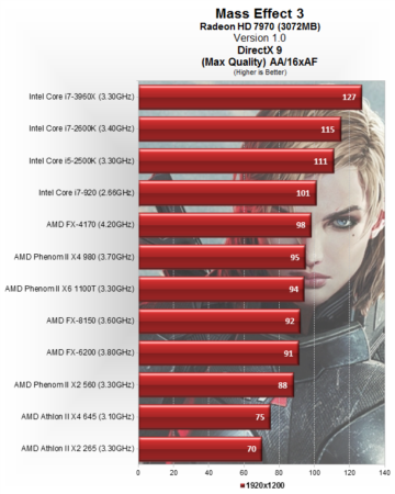 Rendimiento y escalado CPU en Mass Effect 3 31
