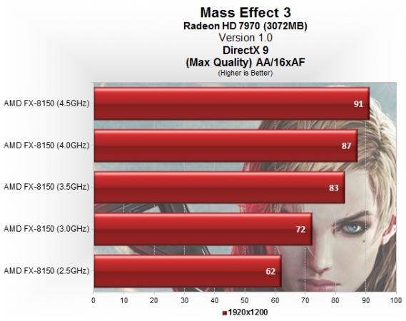 Rendimiento y escalado CPU en Mass Effect 3 29