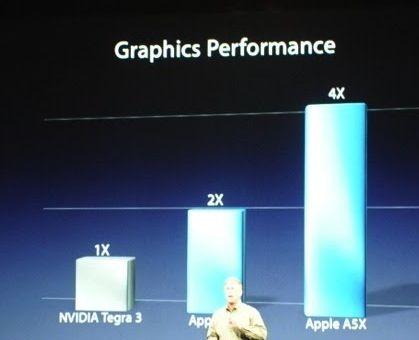 rendimiento gráfico