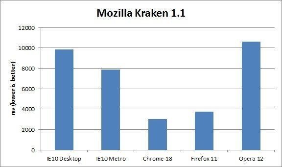 Rendimiento IE10 Windows 8 contra Firefox, Chrome y Opera 31