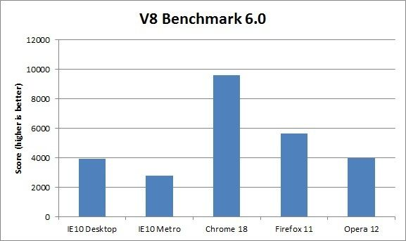 Rendimiento IE10 Windows 8 contra Firefox, Chrome y Opera 32