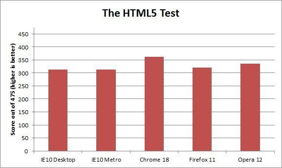 Rendimiento IE10 Windows 8 contra Firefox, Chrome y Opera 34