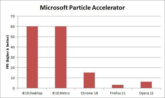 Rendimiento IE10 Windows 8 contra Firefox, Chrome y Opera 35