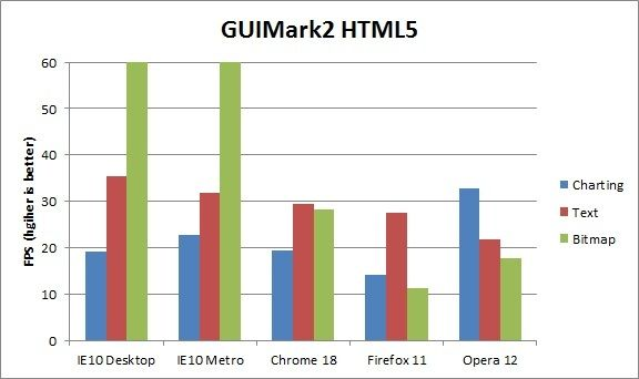 Rendimiento IE10 Windows 8 contra Firefox, Chrome y Opera 36