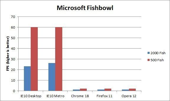 Rendimiento IE10 Windows 8 contra Firefox, Chrome y Opera 37