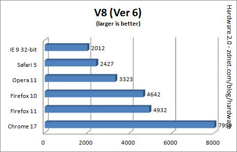 Comparativa: IE9 vs Firefox 11 vs Chrome 17 vs Safari 5 vs Opera 11 30
