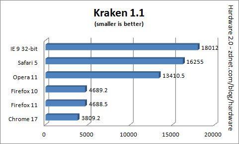Comparativa: IE9 vs Firefox 11 vs Chrome 17 vs Safari 5 vs Opera 11 32