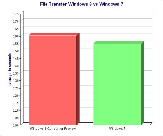 Windows 8 es más lento que Windows 7 copiando archivos 31