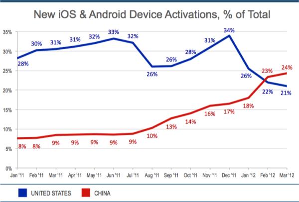 Android e iOS triunfan en China 29