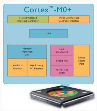 arm_cortex-m0