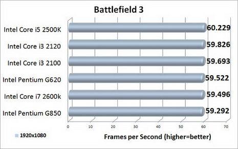 Escalado de rendimiento de Radeon HD 7950 con 6 CPUs Intel distintas 29