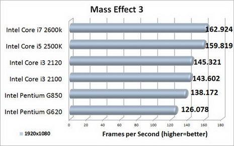 Escalado de rendimiento de Radeon HD 7950 con 6 CPUs Intel distintas 30