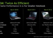 Nueva línea de GPUs Kepler de NVIDIA, gama GeForce 600M 37