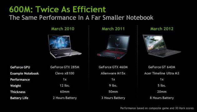 Nueva línea de GPUs Kepler de NVIDIA, gama GeForce 600M 30
